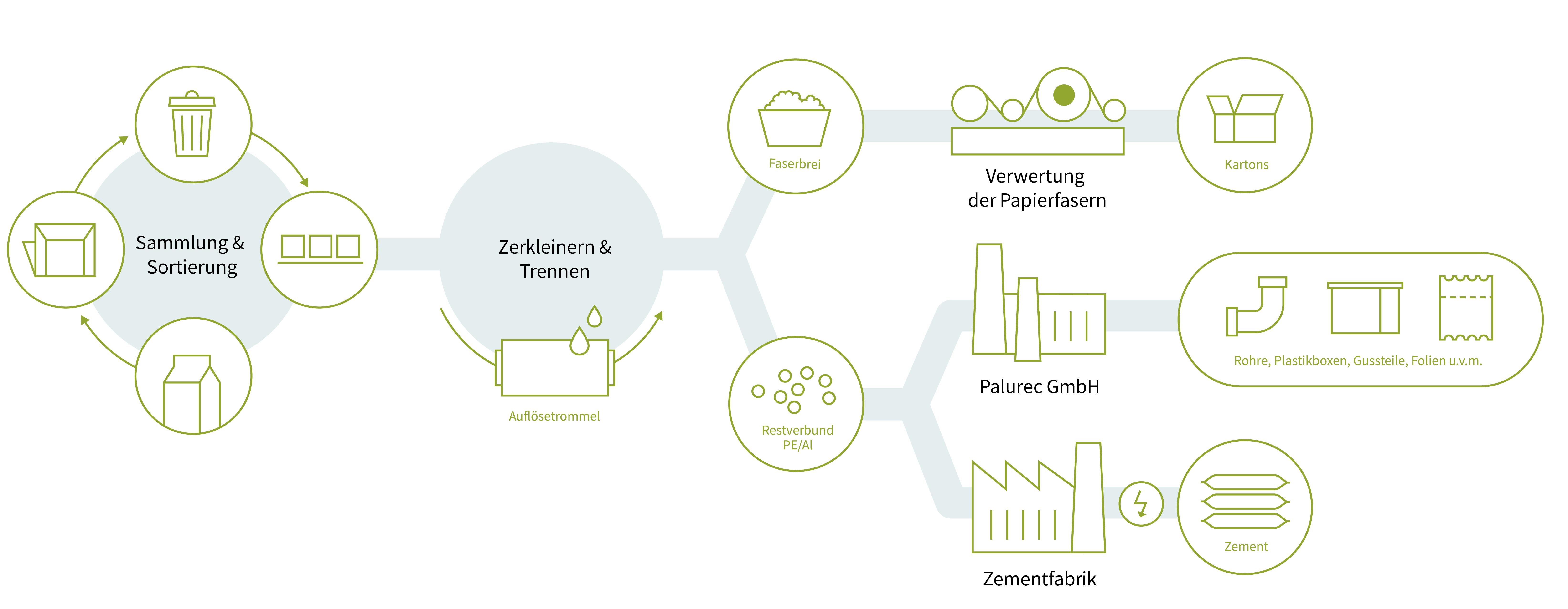 FKN Infografik Recycling Palurec