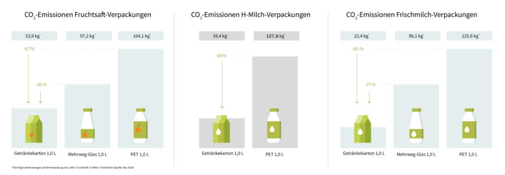 CO2 Emissionen Getränkekarton Vergleich
