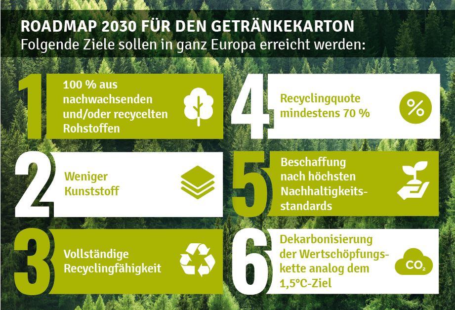 Roadmap 2030 Getränkekarton